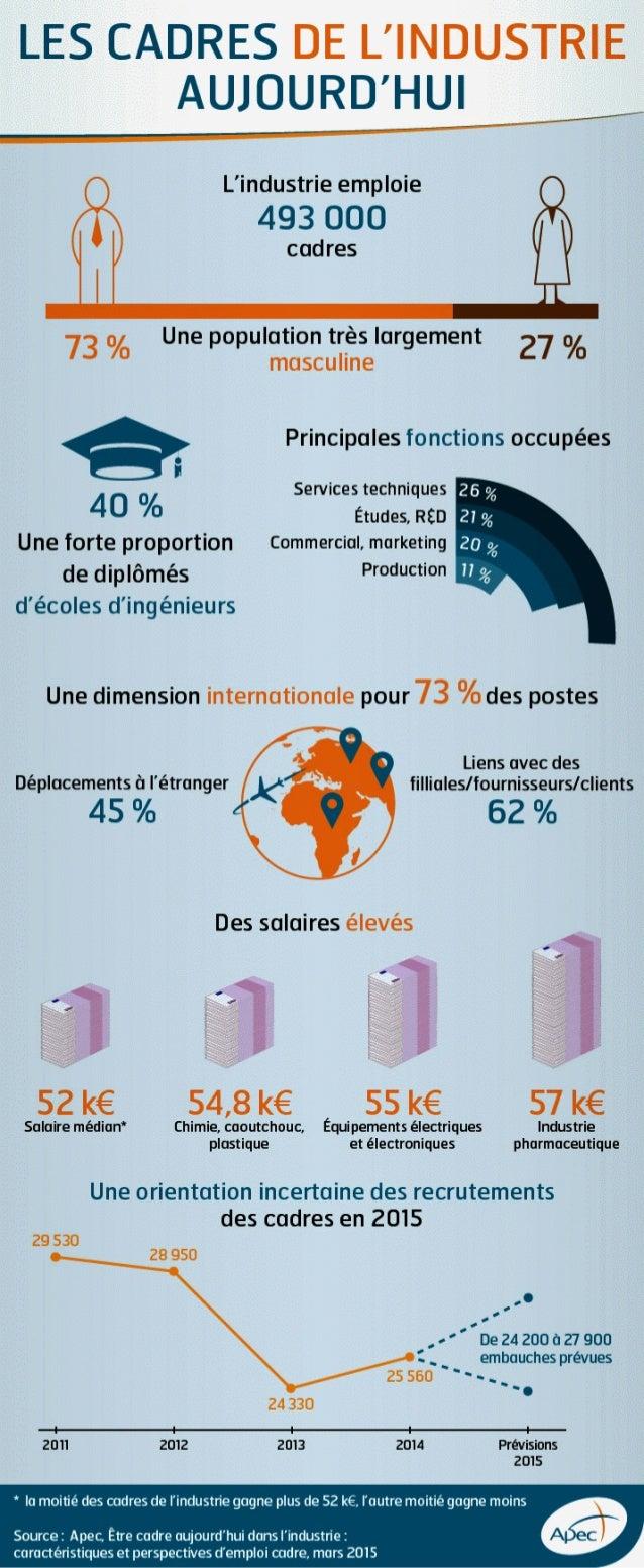 Infographie Apec - Etre cadre aujourd'hui dans l'industrie