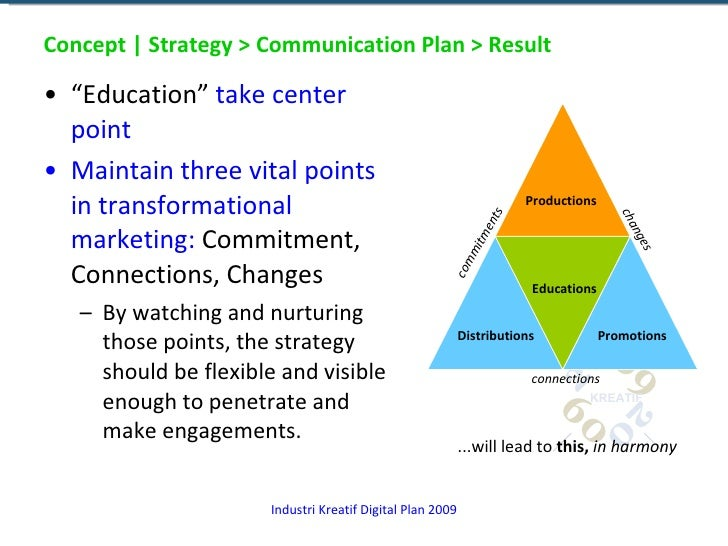 "Concept | Strategy > Communication Plan > Result <ul><li>"" Education""  take center point </li></ul><ul><li>Maintain three ..."