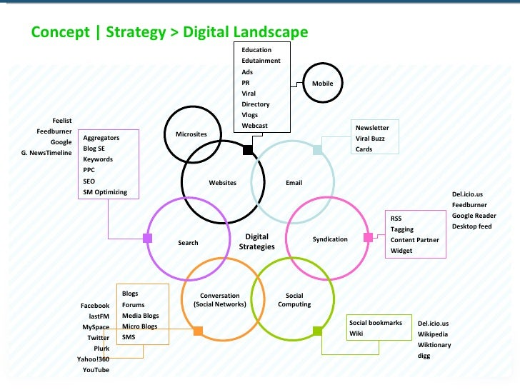 Concept | Strategy > Digital Landscape Websites Social Computing Search Syndication Email Conversation (Social Networks) M...
