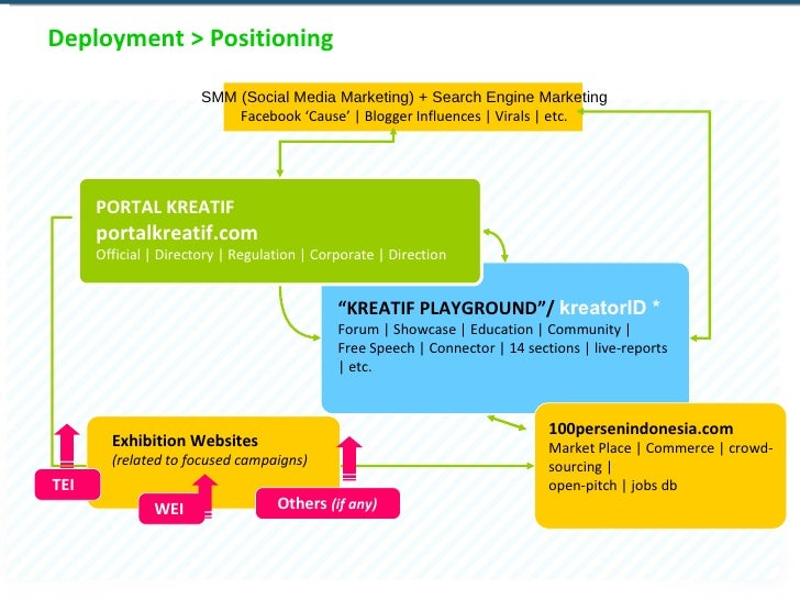 Deployment > Positioning SMM (Social Media Marketing) + Search Engine Marketing Facebook 'Cause' | Blogger Influences | Vi...