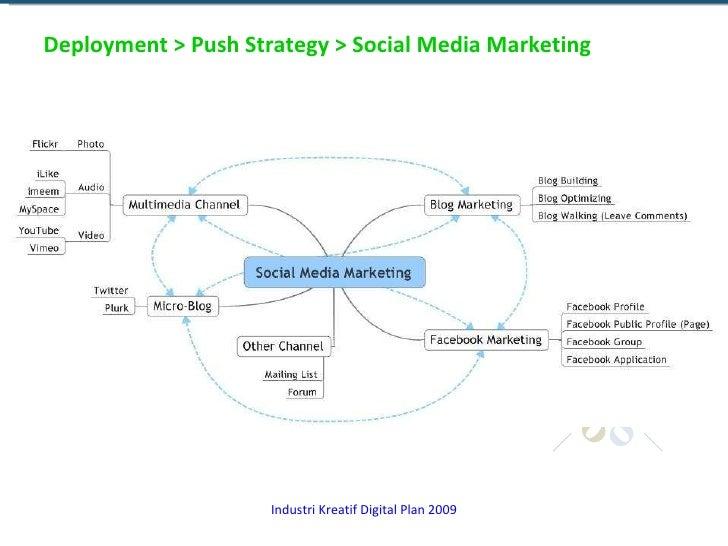 Deployment > Push Strategy > Social Media Marketing