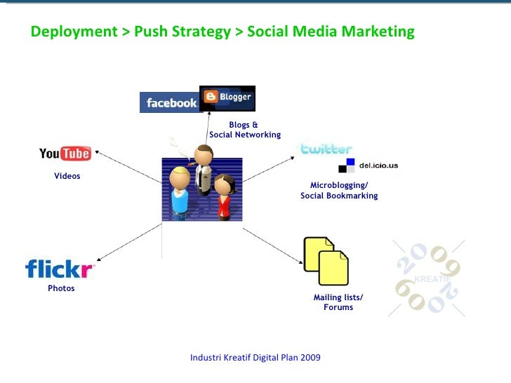 Deployment > Push Strategy > Social Media Marketing Mailing lists/ Forums Videos Blogs &  Social Networking Microblogging/...