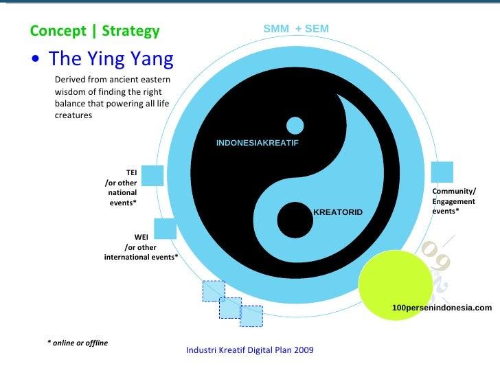 Concept | Strategy <ul><li>The Ying Yang </li></ul><ul><ul><li>Derived from ancient eastern wisdom of finding the right ba...