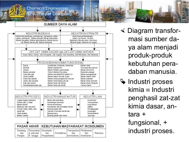 Materi konsep teknologi industri manufaktur 11 diagram ccuart Choice Image