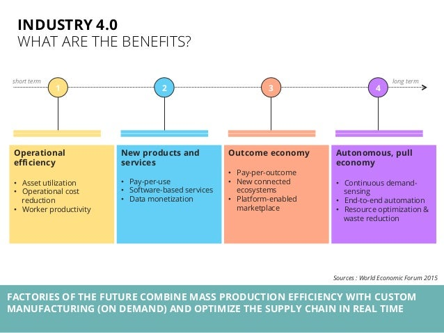 Industry 4.0: Merging Internet and Factories