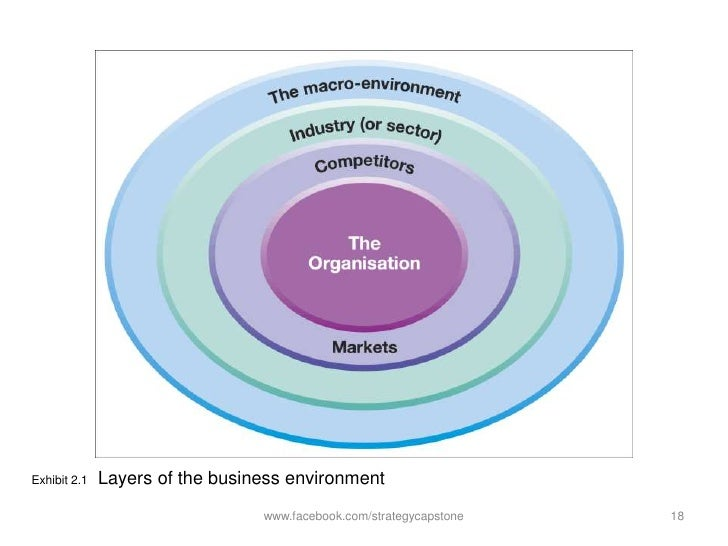 an analysis of the business models the internal organisation of a business Environmental analysis is a strategic tool it is a process to identify all the external and internal elements, which can affect the organization's performance.