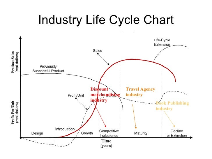 walmart market size growth rate stage in life cycle This was the beginning stage of the industry life cycle because of its size walmart became the industry leader in just 25 years.