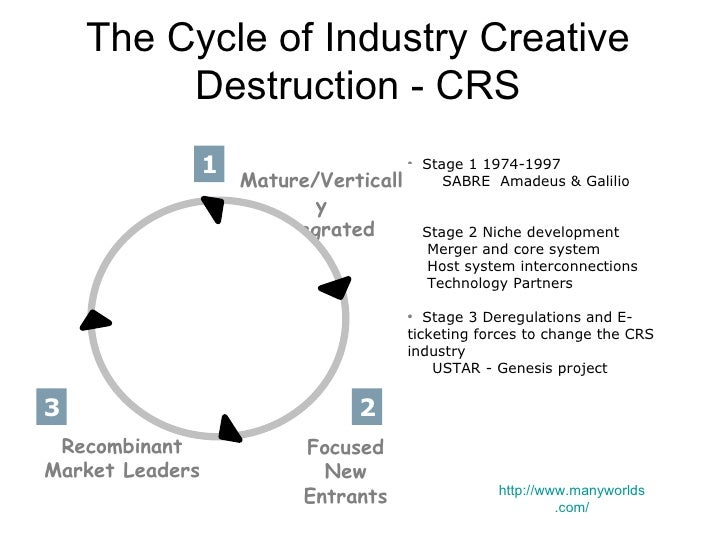 industry life cycle Recognizing that all living things go through a cycle of birth, growth, maturity, and death, the inspiration for the concepts of product life cycle and industry life cycle comes from biology the life-cycle concept is an appropriate description of what happens to products and industries over time .