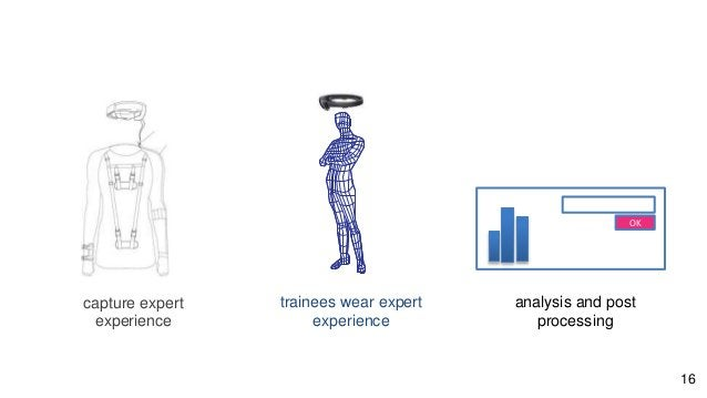 capture expert experience trainees wear expert experience analysis and post processing OK 16