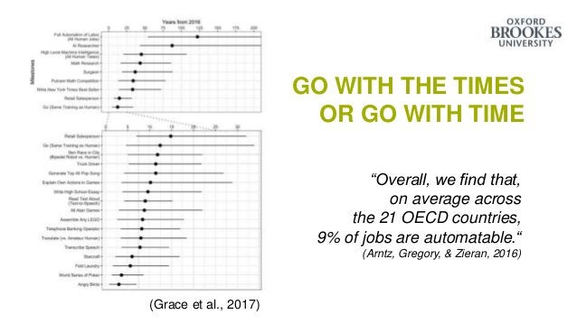 """GO WITH THE TIMES OR GO WITH TIME (Grace et al., 2017) """"Overall, we find that, on average across the 21 OECD countries, 9%..."""