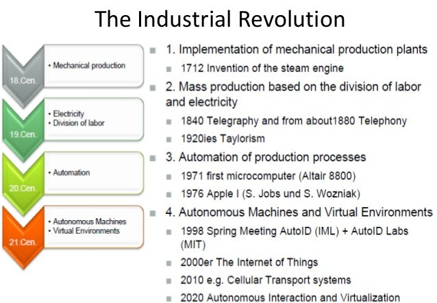 the drivers of the energy industry revolution in england at the end of the 18th century Start studying chapter 17 learn how did the industrial revolution solve the emerging energy crisis of the 18th century but by end of nineteenth century.