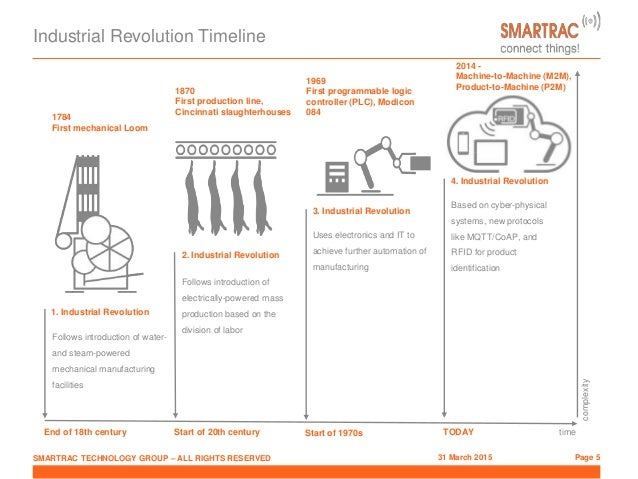 Industry 4.0: Sensor Driven Manufacturing