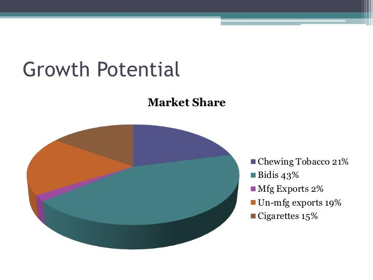 tobacco industry analysis Major players in the industry are analyzed through a corporate analysis that looks at their businesses in-depth, a financial analysis and a swot analysis.