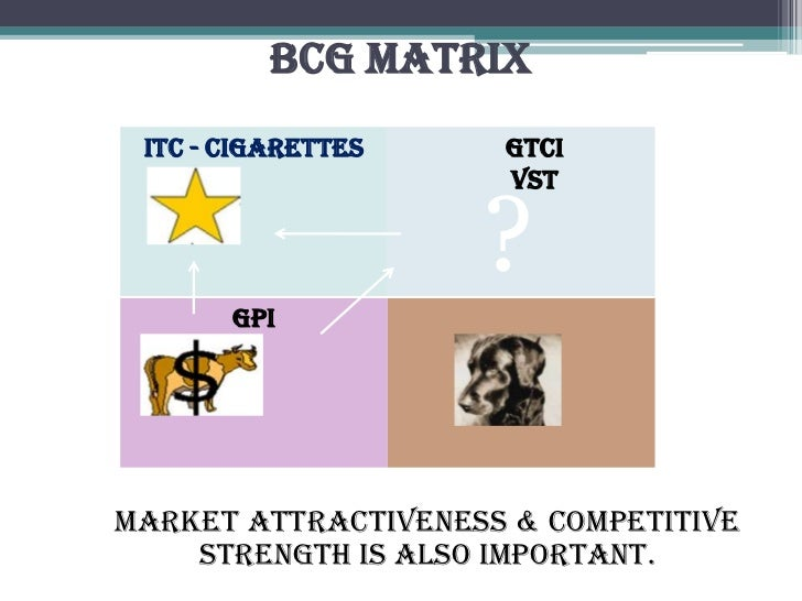 bcg matrix of godfrey philips india  talks with its indian partner, kk modi-led godfrey philips india (gpi),  but this  model hinges on the total and relative value of the two parts.