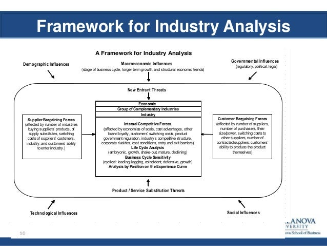 MBA 8480 - Industry Analysis