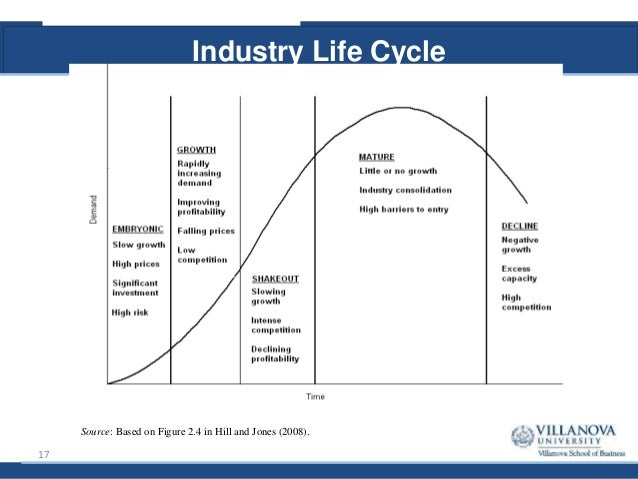 The Product Life Cycle Stage of Energy Drinks