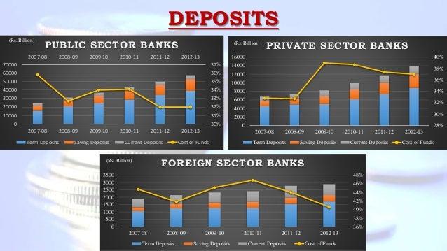 DEPOSITS 2007-08 2008-09 2009-10 2010-11 2011-12 2012-13 30% 31% 32% 33% 34% 35% 36% 37% 0 10000 20000 30000 40000 50000 6...