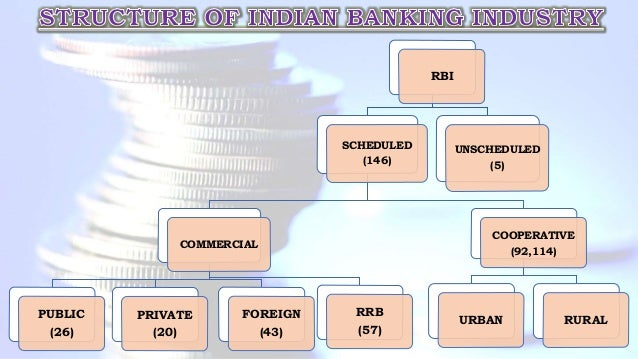 RBI SCHEDULED (146) COMMERCIAL PUBLIC (26) PRIVATE (20) FOREIGN (43) RRB (57) COOPERATIVE (92,114) URBAN RURAL UNSCHEDULED...
