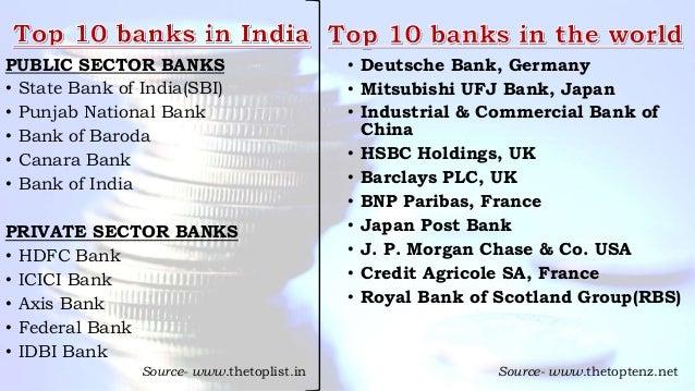 PUBLIC SECTOR BANKS • State Bank of India(SBI) • Punjab National Bank • Bank of Baroda • Canara Bank • Bank of India PRIVA...