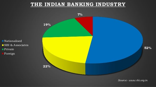 52% 22% 19% 7% THE INDIAN BANKING INDUSTRY Nationalised SBI & Associates Private Foreign Source:- www.rbi.org.in