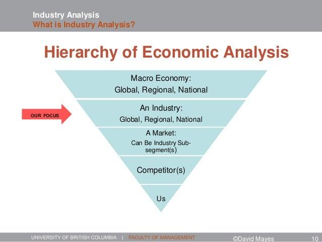 Macro Economy: Global, Regional, National An Industry: Global, Regional, National A Market: Can Be Industry Sub- segment(s...