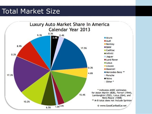 luxury car market  Industry Analysis - Luxury Vehicles