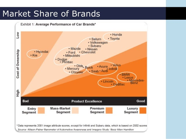 luxury marketing and management an analysis of the industry Industry analysis examines the five forces that collectively determine the profit potential & competition of an industry from mars porter's five forces.