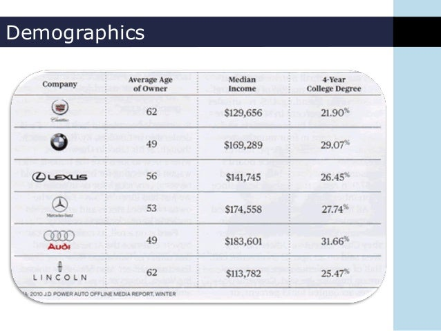 luxury car buyer demographics  Industry Analysis - Luxury Vehicles
