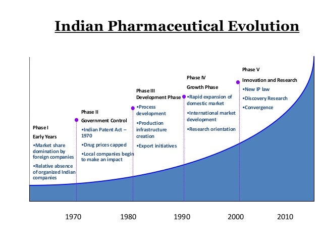 India pharmaceutical industry