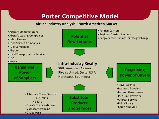 five forces in airlines industry Every year airline manufacturers look at current market conditions and forecast   our textbook discusses porter's five forces of competition in most industries.