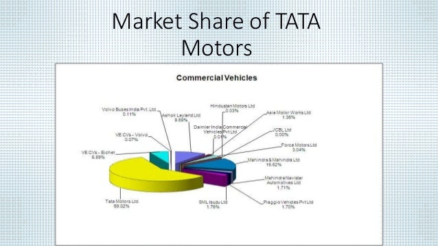 Tata Motors - revenue 2010-2018