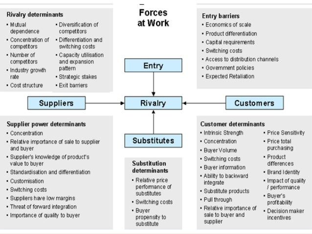 six forces model example