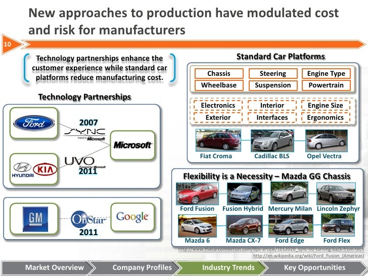 Automotive Industry Analysis Of The Big 3