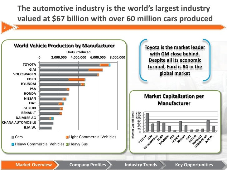 U.S. Automotive Industry - Statistics & Facts