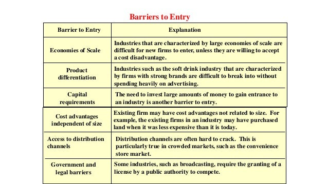 barriers to entry in the coffee industry Accessed the current strategies and barriers of local producers and exporters in   of plantation and coffee industry, ministry of agriculture, national directorate   market entry strategy by some companies most focused on the characteristic .