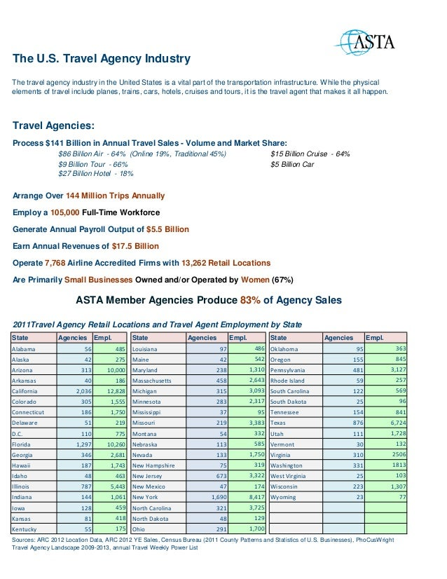 2013 Travel Agency Industry Overview