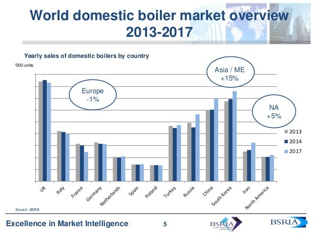 analysis of the russian market for building energy Feasibility study on the market potential of energy saving technologies in the russian building  • analysis of market barriers and demand drivers for energy.