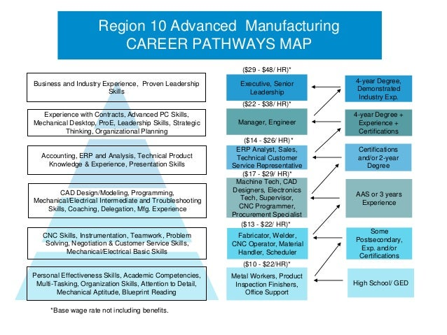 Region 10 Advanced Manufacturing                         CAREER PATHWAYS MAP                                              ...