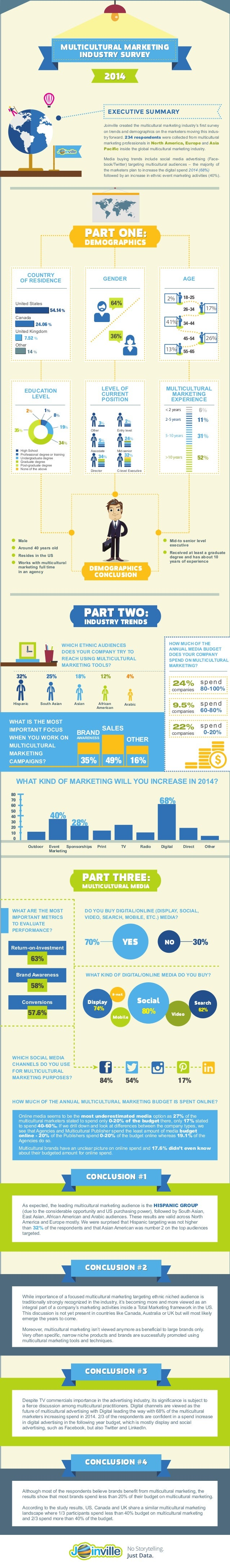 EXECUTIVE SUMMARY Joinville created the multicultural marketing industry's first survey on trends and demographics on the ...