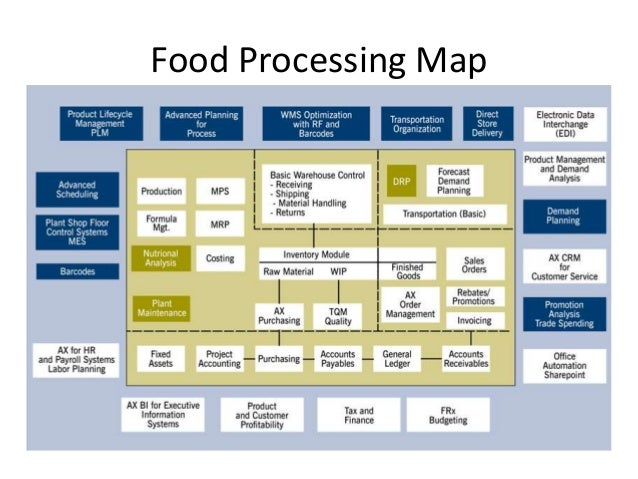 process map in service industry