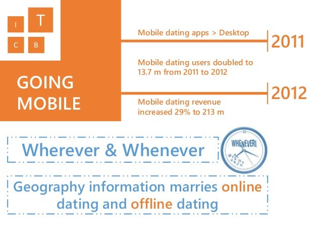 mobile dating market revenue