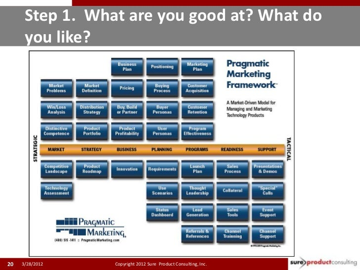 Step 1. What are you good at? What do      you like?2020   3/28/2012   Copyright 2012 Sure Product Consulting, Inc.