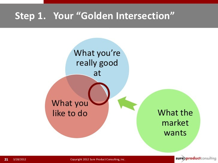 """Step 1. Your """"Golden Intersection""""                        What you're                        really good                  ..."""