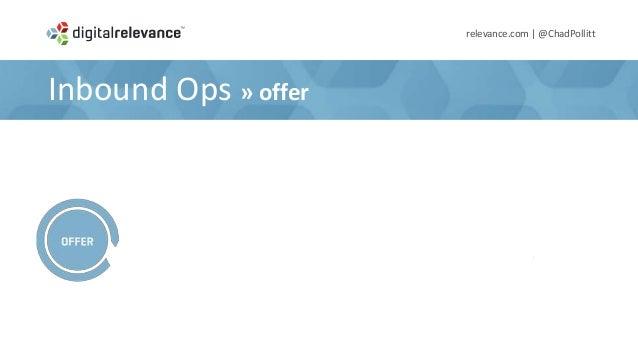 Inbound Ops » emailrelevance.com | @ChadPollitt