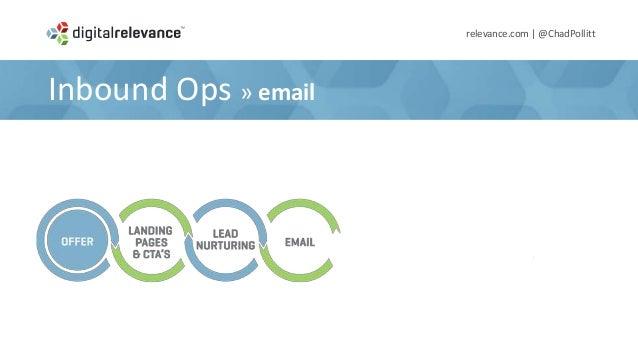Inbound Ops » Analyze & Adjustrelevance.com | @ChadPollitt