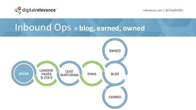 TAKEAWAY #4relevance.com | @ChadPollittThe Inbound Campaign Structureis a Conversion and Nurture Process