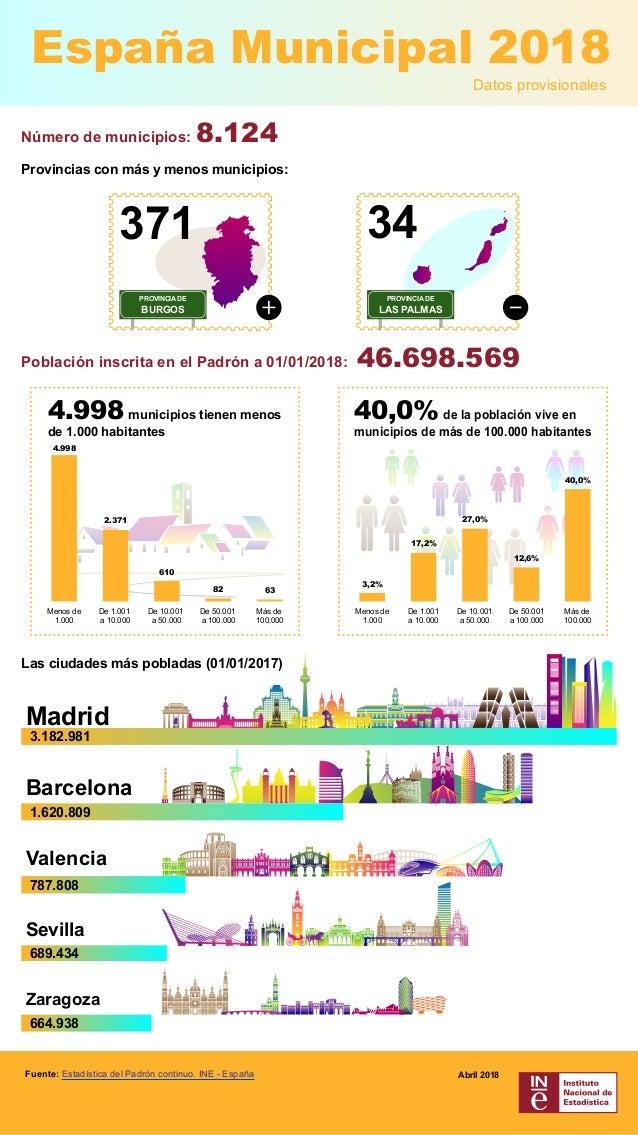 RafaelBlancoRodr�guez Fuente: Estad�stica del Padr�n continuo. INE - Espa�a Abril 2018 N�mero de municipios: 8.124 Datos p...