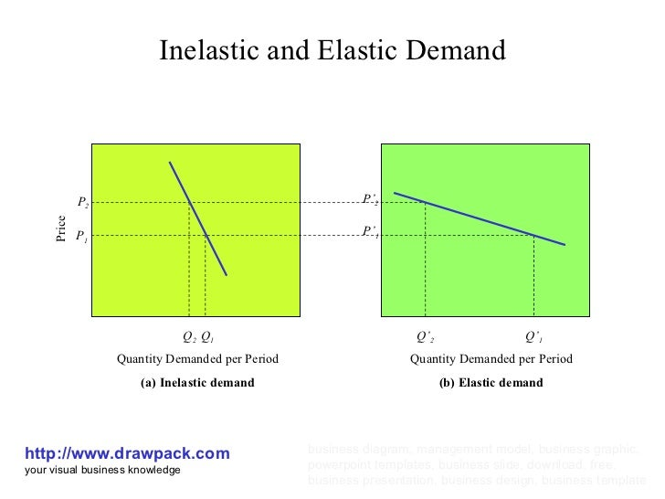 analysis the elasticity of demand and Include in your response a discussion and analysis of the concepts of utility, price elasticity utility, elasticity, and demand studypool values your privacy.