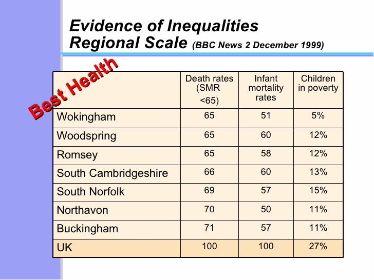 health inequality in uk The uk has the 7th most unequal incomes of 30 countries in the developed world, but is about average in terms of wealth inequality while the top fifth have 40% of the country's income and 60% of the country's wealth, the bottom fifth have only 8% of the income and only 1% of the wealth.