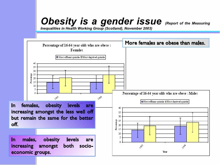 Obesity is a gender issue  (Report of the Measuring Inequalities in Health Working Group (Scotland), November 2003) More f...